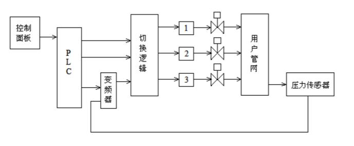 恒压变频供水设备控制系统.png