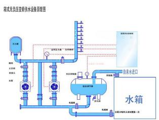 箱式无负压供水设备原理图.png