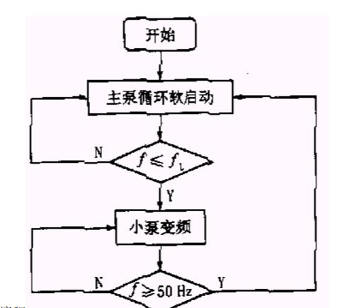 无负压变频供水设备泵控制图.png