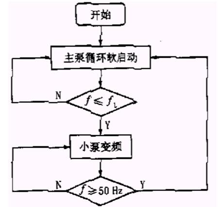 无负压变频供水设备控制图.png